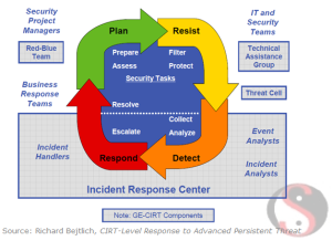 incident-response-center