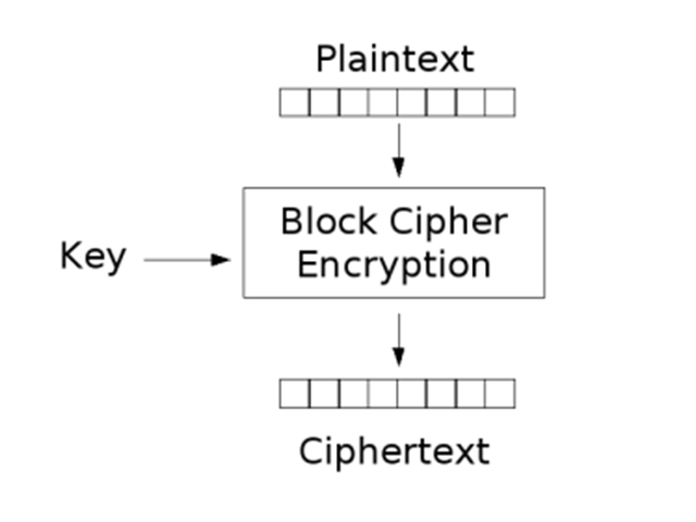 """Encryption """"at rest"""""""